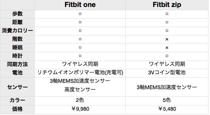 fitbit 比較 2013-09-03 0.12.51